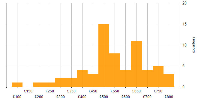 Contractor daily rate histogram for Police in England