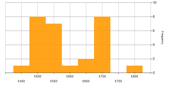 Daily rate histogram for Publishing in the East of England