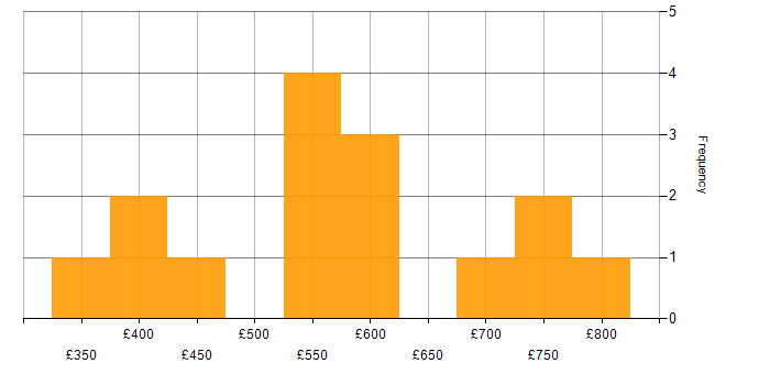 Contractor daily rate histogram for R in the City of London