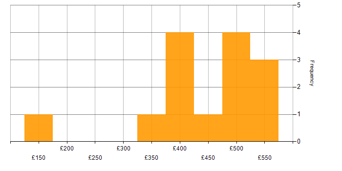 Daily rate histogram for Retail in Edinburgh