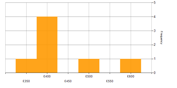 Contractor daily rate histogram for Sass in the West Midlands
