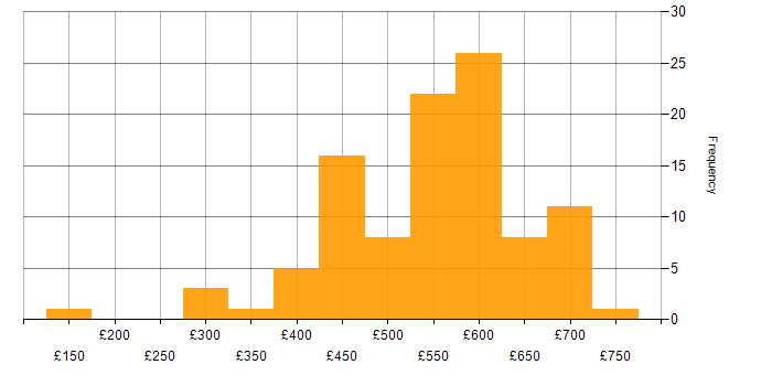 Daily rate histogram for SC Cleared in South London