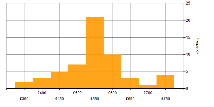 Contractor daily rate histogram for Scrum in Hertfordshire