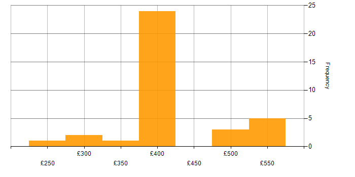 Contractor daily rate histogram for SCVMM in the UK