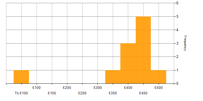 Daily rate histogram for Solaris in Scotland