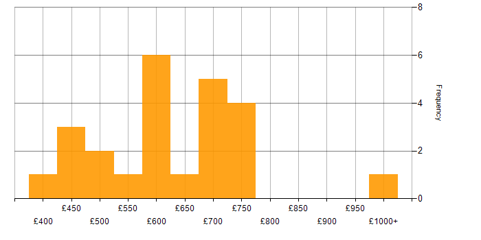 Daily rate histogram for Splunk in the City of London