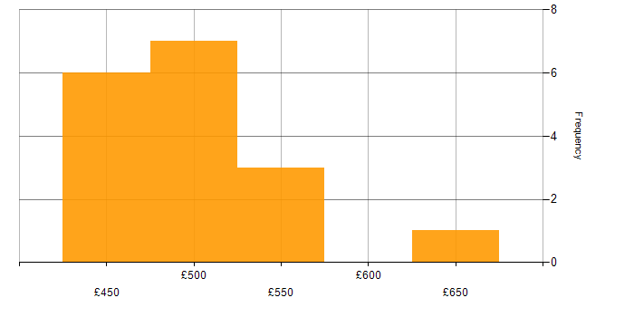 Contractor daily rate histogram for Spring in Berkshire