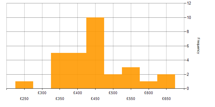 Contractor daily rate histogram for Team Foundation Server in the South East