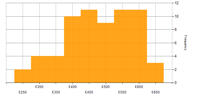 Daily rate histogram for Test Automation in Berkshire