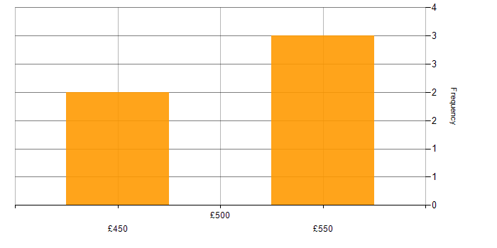 Daily rate histogram for User Acceptance Testing in South London