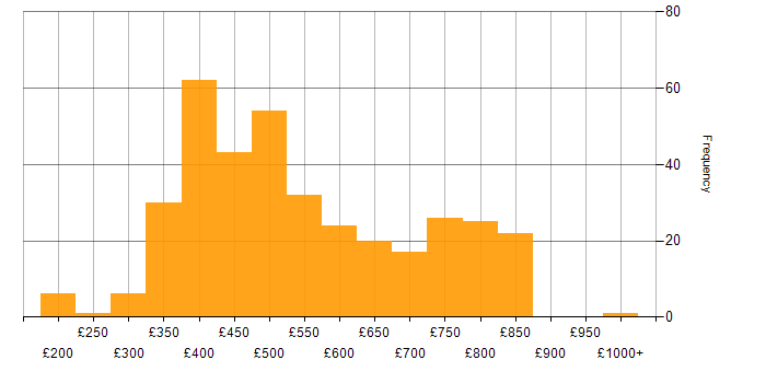 Contractor daily rate histogram for Visual Studio in the UK