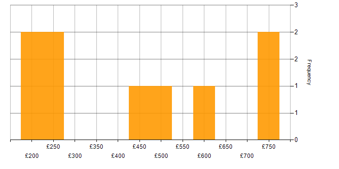 Daily rate histogram for VMware in Oxfordshire