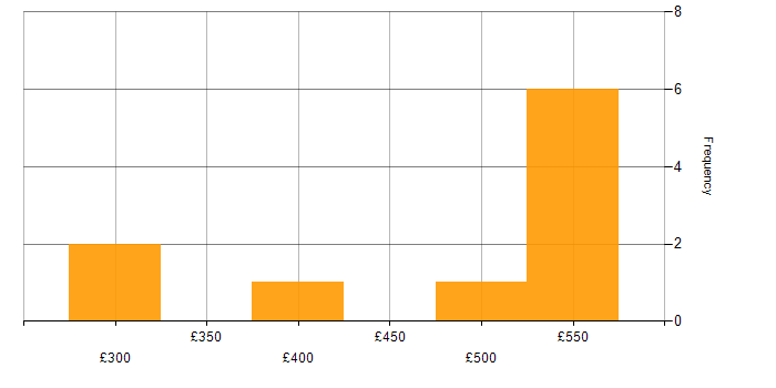 Contractor daily rate histogram for VSS/SourceSafe in England