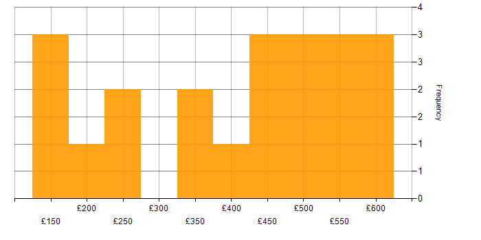 Contractor daily rate histogram for WAN in Bristol