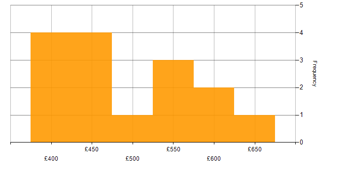 Contractor daily rate histogram for Windows Server 2012 in Hampshire