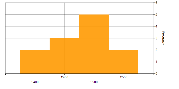 Contractor daily rate histogram for WLAN in the South East