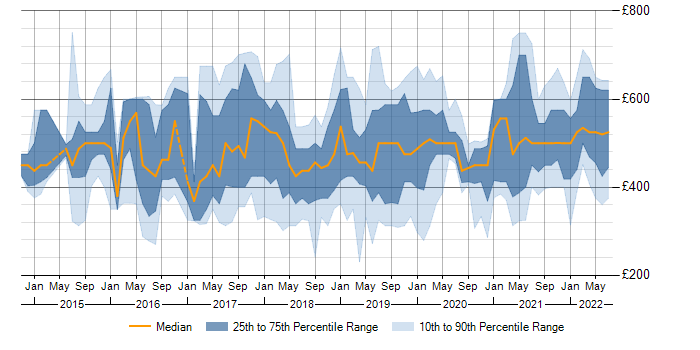 Contractor daily rate trend for Alteryx in the UK