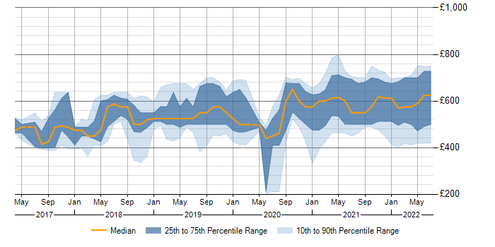 Daily rate trend for Apache Airflow in England