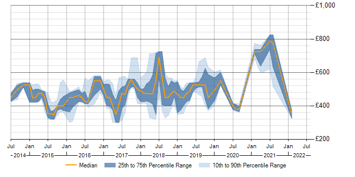 Daily rate trend for Big Data in the East Midlands