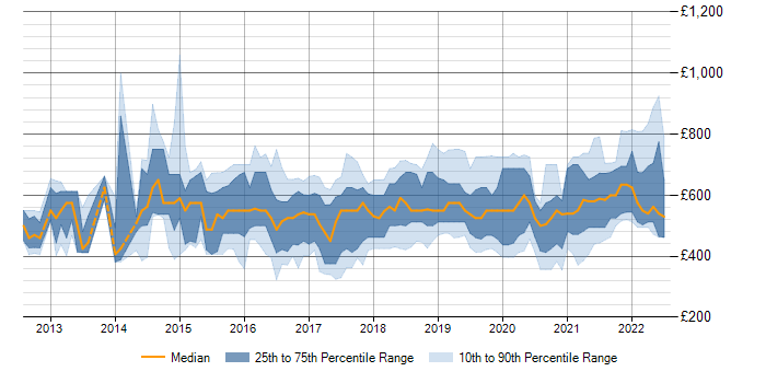 Daily rate trend for Cloudera in England
