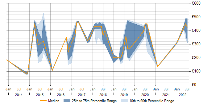 Contractor daily rate trend for Data Analysis in County Antrim