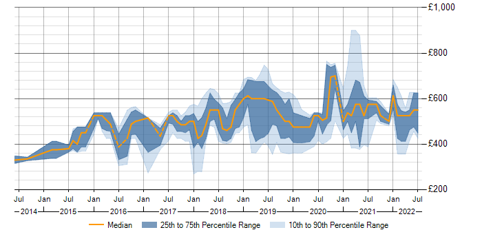 Contractor daily rate trend for Docker in Cambridgeshire