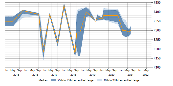 Contractor daily rate trend for Exchange Server 2013 in West Sussex