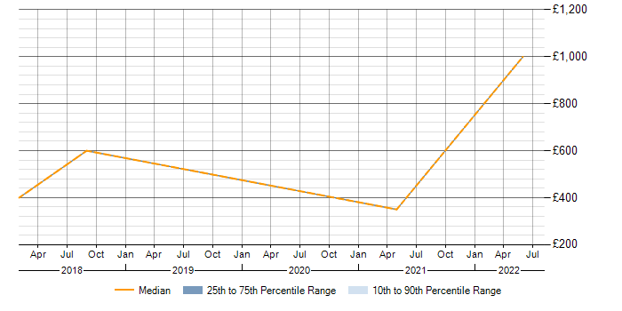 Contractor daily rate trend for IASME in England