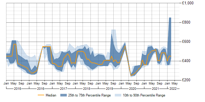 Daily rate trend for MongoDB in the East Midlands