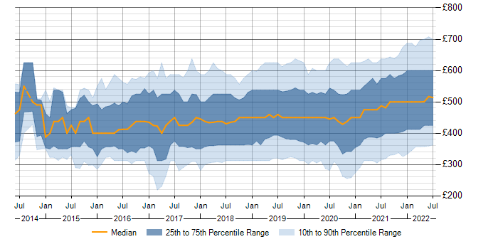 Contractor daily rate trend for Power Platform in England