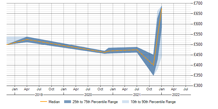 Contractor daily rate trend for Remediation Plan in Warwickshire