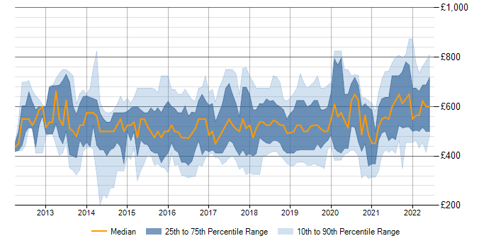 Daily rate trend for SAP HANA in England