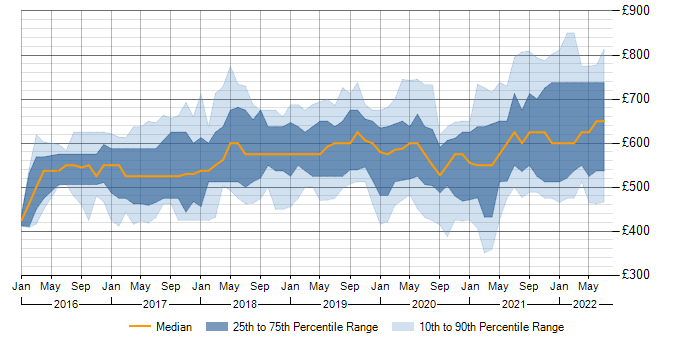 Contractor daily rate trend for Terraform in the City of London