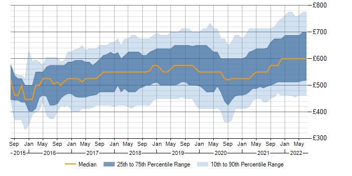 Contractor daily rate trend for Terraform in England