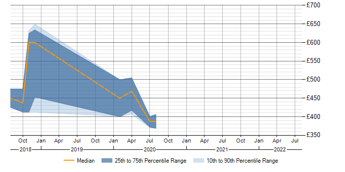 Daily rate trend for Terraform in Fareham