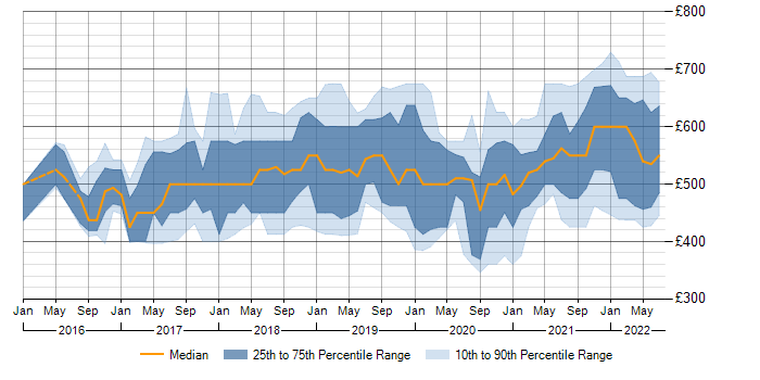 Contractor daily rate trend for Terraform in the South East