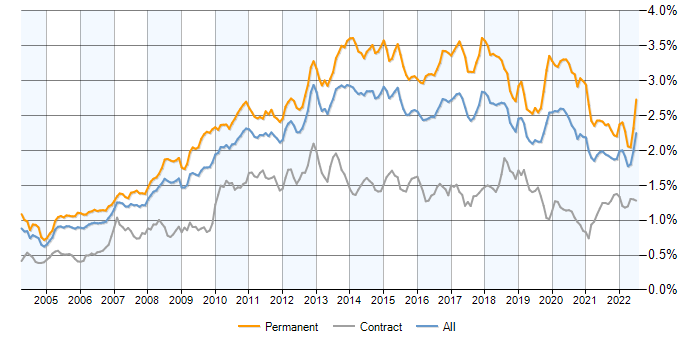 Job vacancy trend for .NET Framework in England