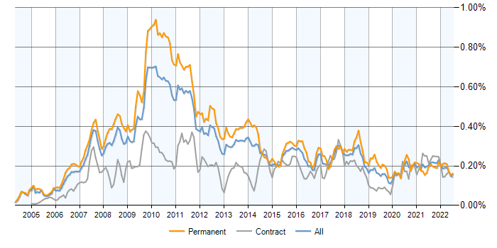 Algorithmic Trading jobs, average salaries and trends for Algo