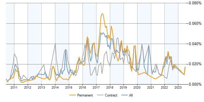 Autofac jobs, average salaries and trends for Autofac skills