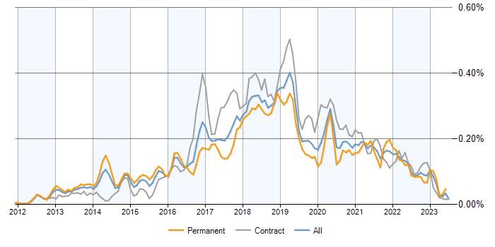 Big Data Engineer vacancy trend