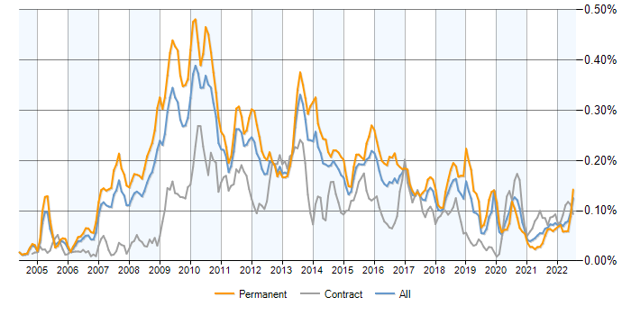 Boost C++ Libraries jobs, average salaries and trends for