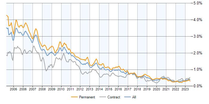 C++ Developer jobs, salary benchmarking, skill sets & demand