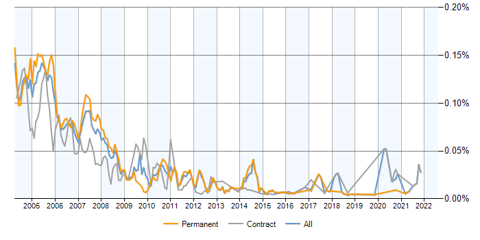 Job vacancy trend for C++ Analyst Developer in the UK