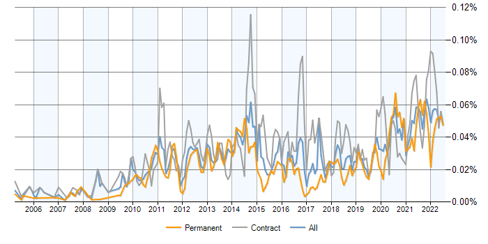 Change Data Capture jobs, average salaries and trends for