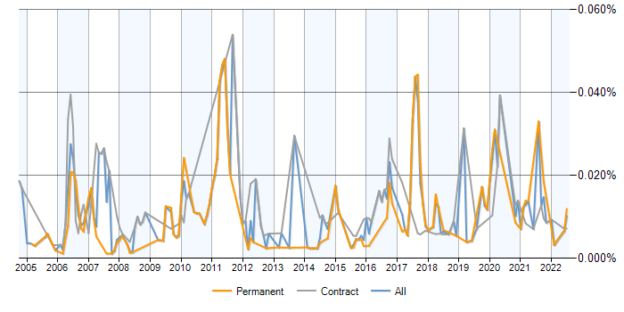 Job vacancy trend for Cost Transparency in the UK