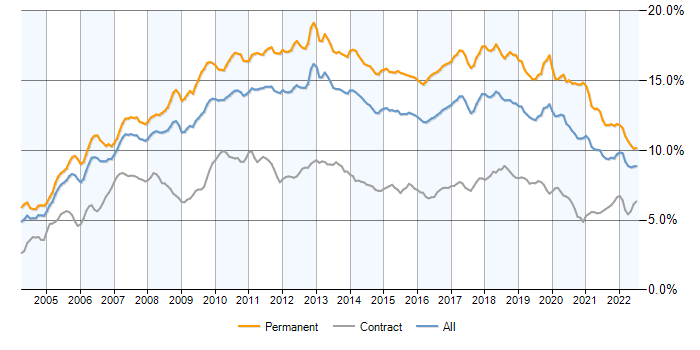 Job vacancy trend for C# in the UK