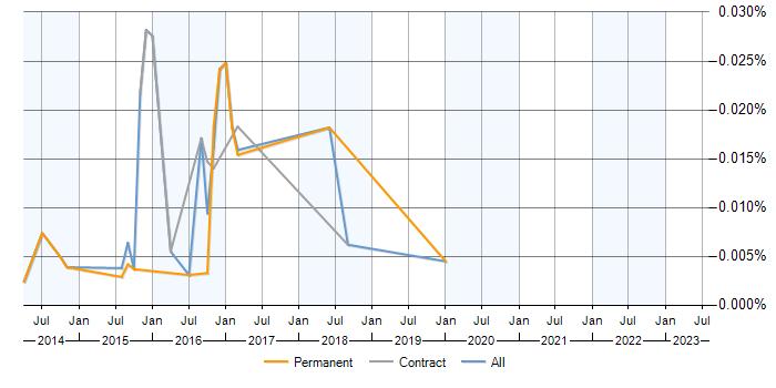Cyberoam jobs, average salaries and trends for Cyberoam