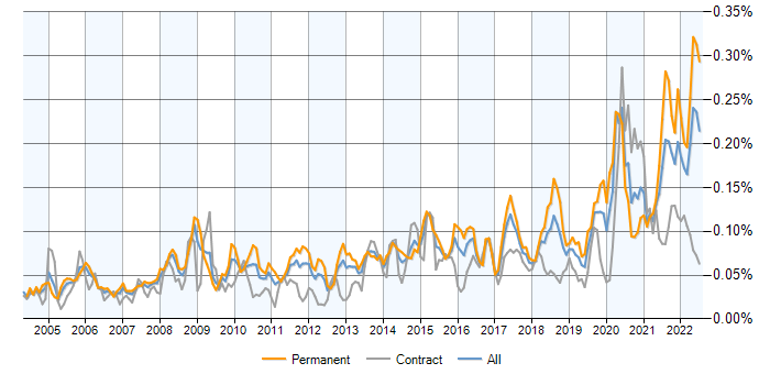 Data Acquisition And Trending : Data acquisition jobs average salaries and trends for