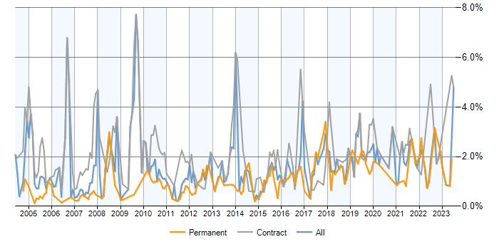 Data Analyst jobs in Essex, salary benchmarking, skill sets