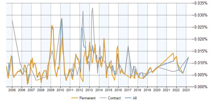 Data Mining Analyst jobs, salary benchmarking, skill sets